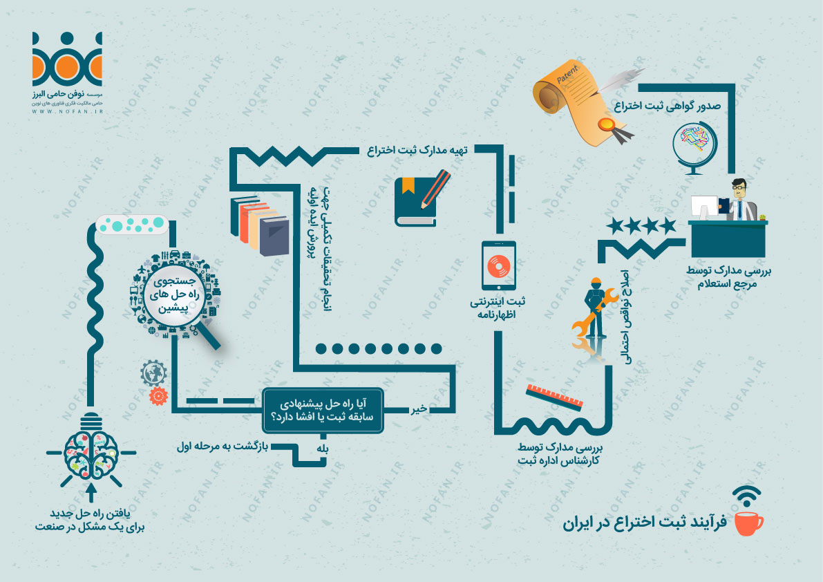 فرآیند ثبت اختراع