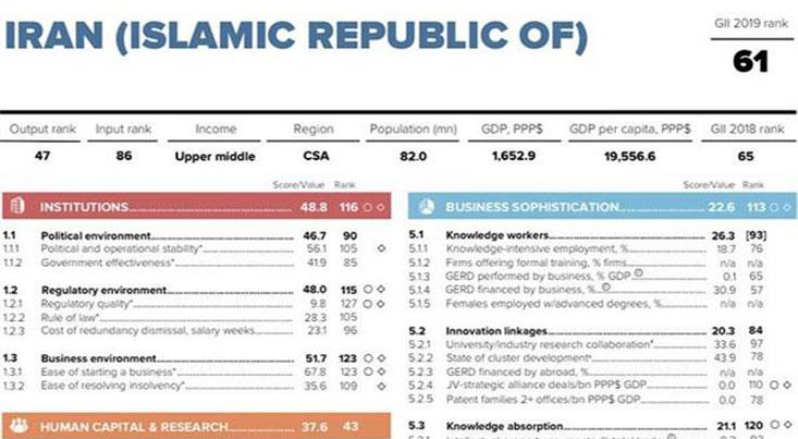 طبق گزارش سازمان جهانی مالکیت معنوی «WIPO» ایران 4 پله صعود کرد