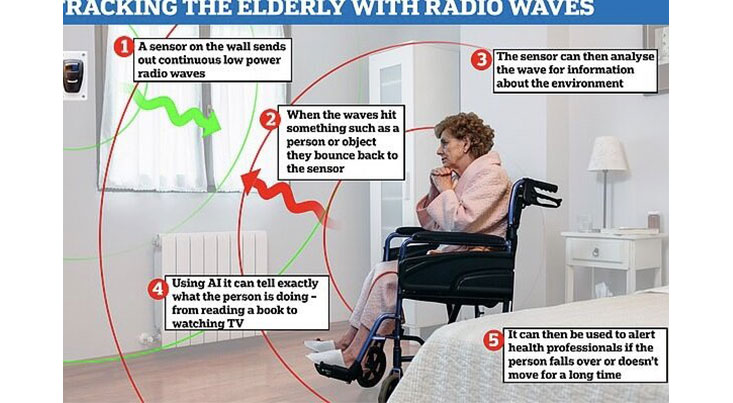 رصد امواج رادیویی سالمندان توسط هوش مصنوعی